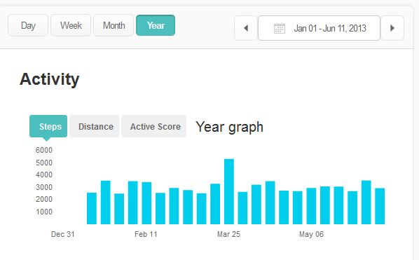 Graph showing 6 months of data